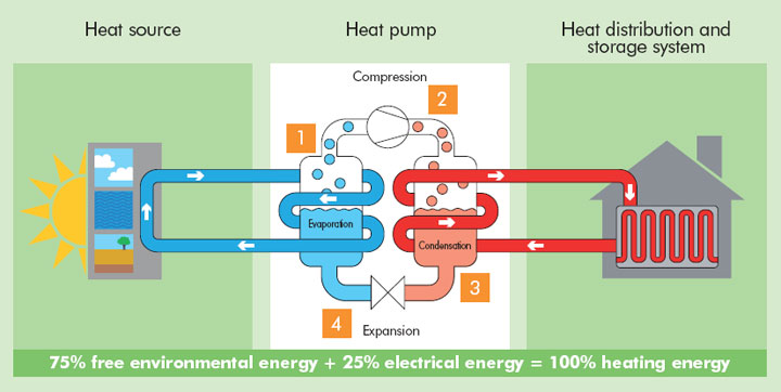 Heat Pumps In Ireland Use Stored Geothermal Energy To
