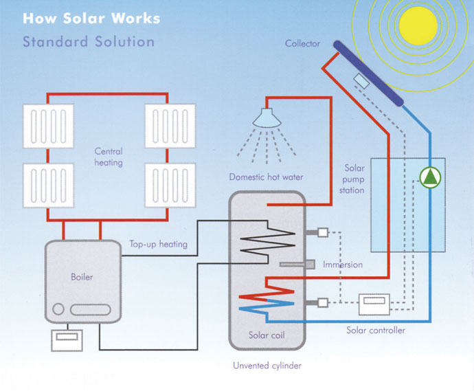 Solar Panels Ireland - Solar Water Heaters in Ireland reduce your ...